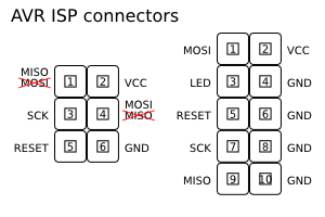 Diagram for AVR ISP 6-pin and 10-pin connectors, highlighting my mistakes and the correct pinout.